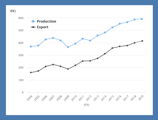 Trends of Production and Export