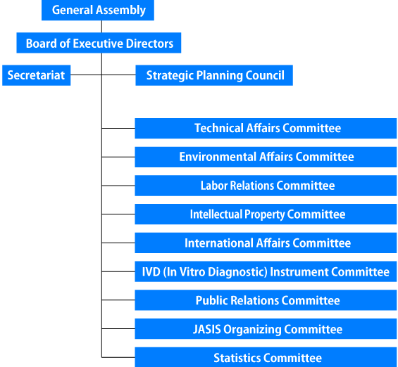 JAIMA Organization Chart