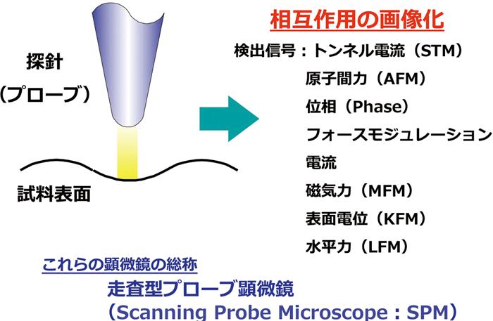 図1 SPM の概要