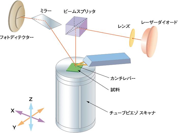 図2 SPM の基本構成