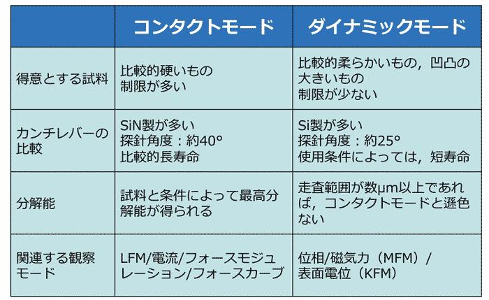 表1 SPMの概要