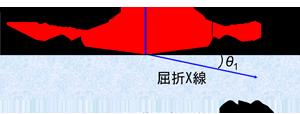 図1 X線の反射と屈折