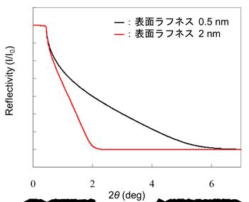 図2 表面ラフネス(表面の粗さ)が異なる Si 基板のX線反射率プロファイル