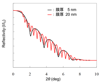 図3 Si 基板上に製膜された膜厚の異なる Au 膜のX線反射率プロファイル