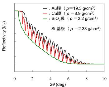 図4 Si 基板上に製膜された膜密度の異なるAu,Cu,SiO2 膜のX線反射率プロファイル(膜厚は20nm)