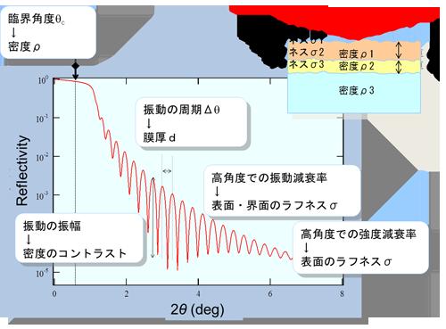 図5 X 線反射率から得られる情報