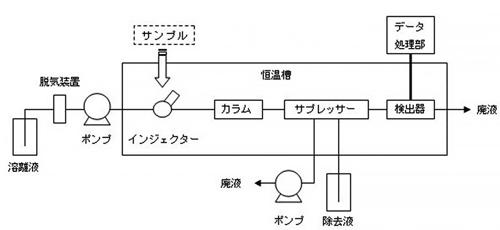 イオンクロマトグラフの構成例(サプレッサー方式)