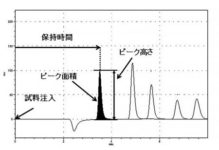 図2 クロマトグラム