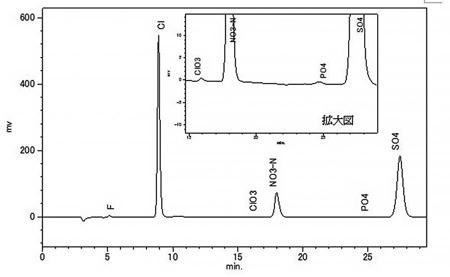 図3 水道水のクロマトグラム(陰イオン測定)