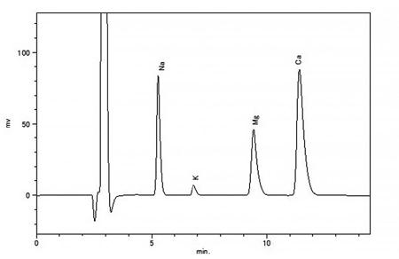 図4 水道水のクロマトグラム(陽イオン測定)