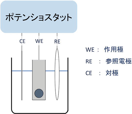 図1 測定系/サイクリックボルタモグラム