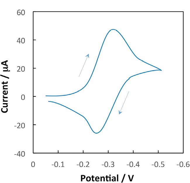 図2 サイクリックボルタモグラム( イメージ)