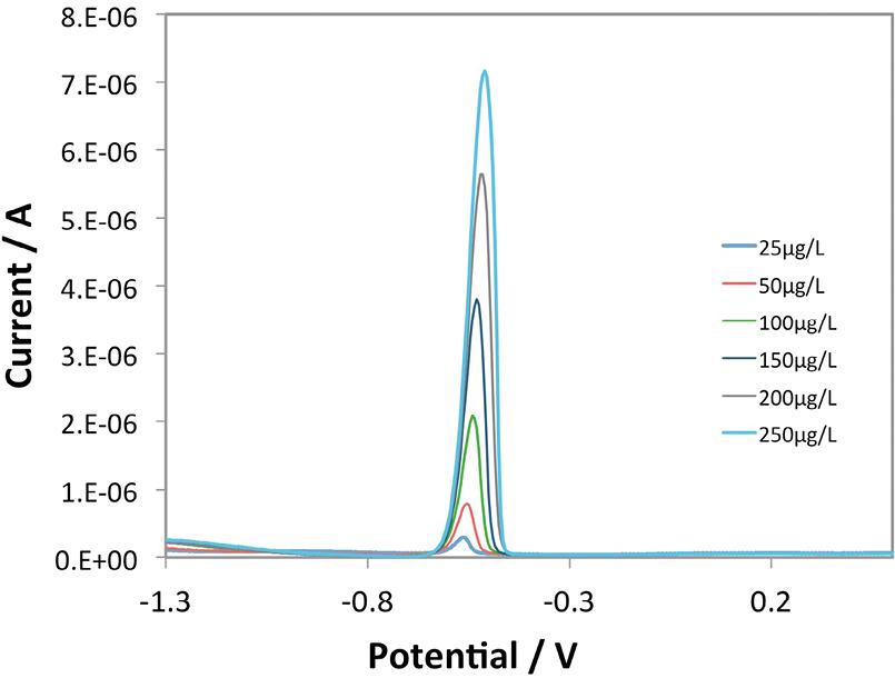 図3 Pb2+ 測定結果(作用極:ナノカーボン)