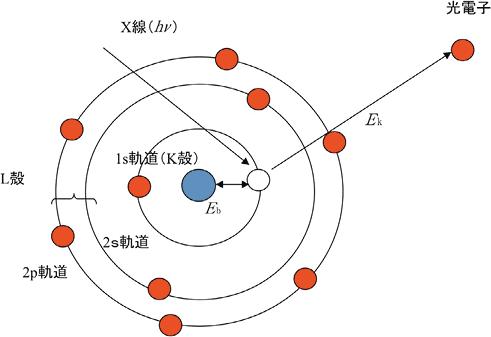 図1 光電子放出模式図