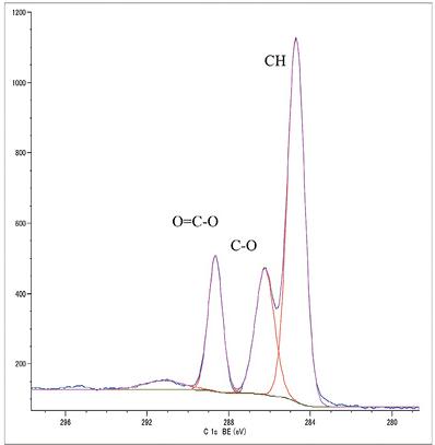 図3 PETフィルムのC1sスペクトル