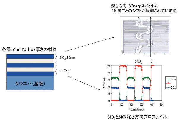 図4 Arイオン照射深さ方向分析例