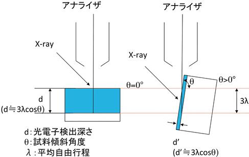 図5 角度分解X線光電子分光法(ARXPS)原理