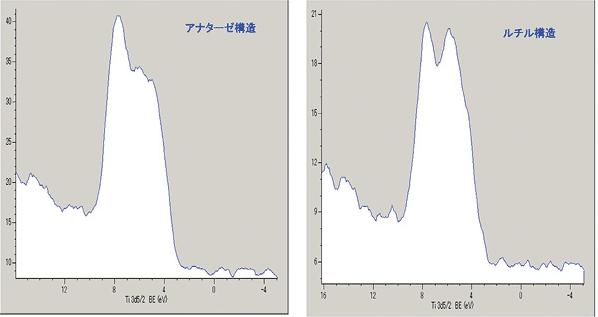 図6 TiO2の価電子帯スペクトル