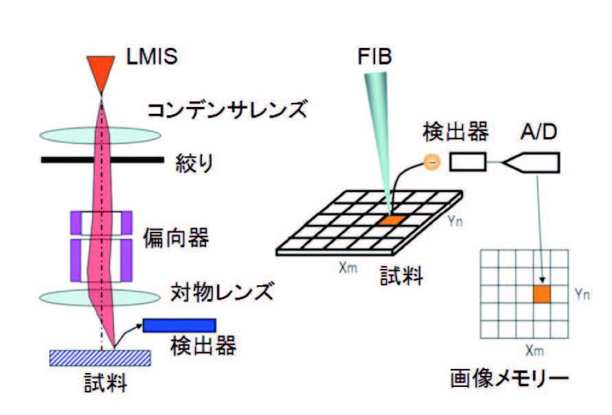図1  FIB 装置の構成