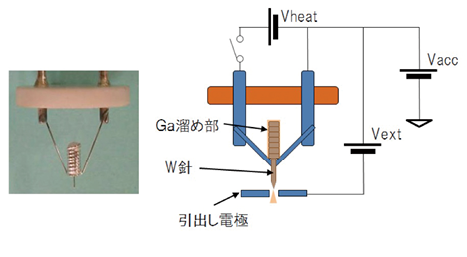 図2 Ga-LMIS