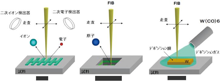 図3 FIB の3機能