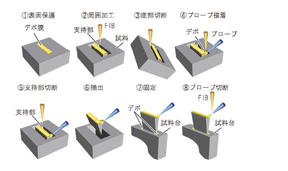 図6 マイクロサンプリングの手順