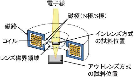 図4 電子レンズの構造