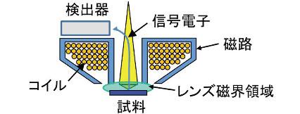 図5 セミインレンズ方式の対物レンズ断面