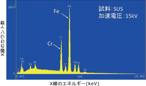 図8 X 線スペクトルの例