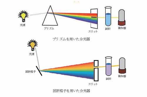 プリズム及び回折格子を用いた分光器の原理