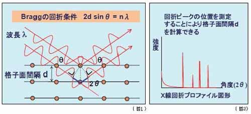 Braggの回折条件とX線回折プロファイルの図形