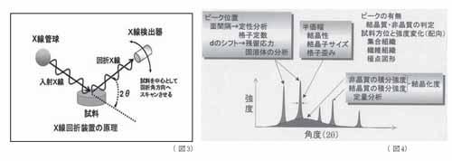 X線回折装置の原理とスペクトル