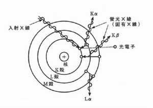 蛍光X線(固有X線)発生の原理