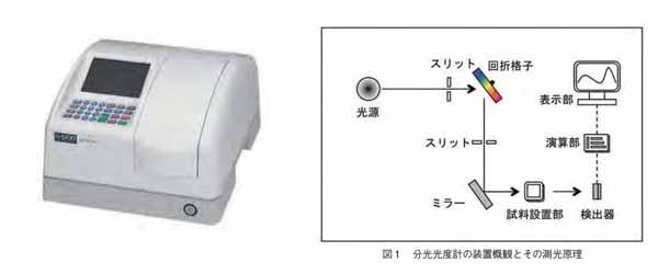 分光光度計の装置概観とその測定原理