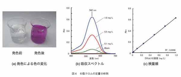 6価クロムの定量分析例