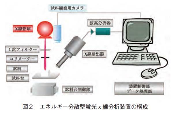 エネルギー分散型蛍光X線分析装置の構成