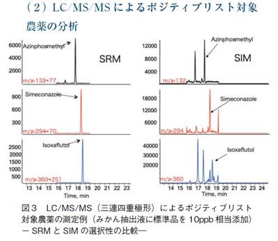 LC/MS/MSによるポジティブリスト対応農薬の分析