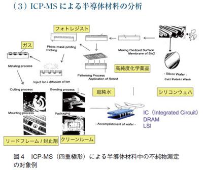 ICP-MSによる半導体材料の分析