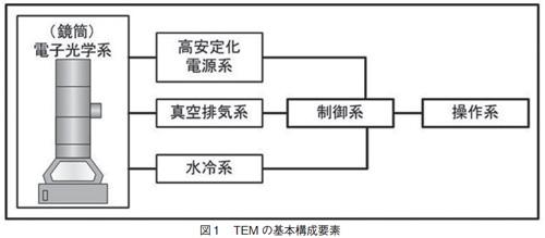 TEMの基本構成要素