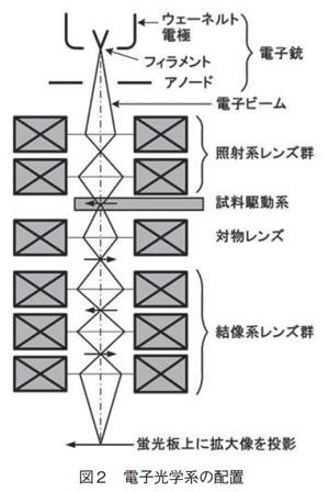 電子光学系の配置