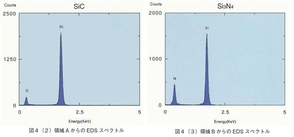 EDSスペクトル