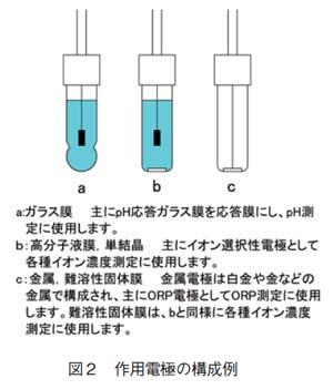 作用電極の構成例