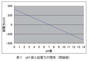 pH値と起電力の関係(理論値)