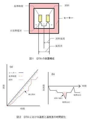 DTAの装置構成とDTAにおける温度と温度差の時間変化