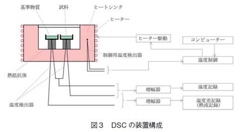 DSCの装置構成