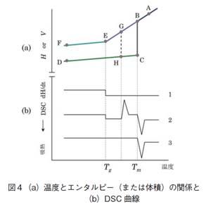 温度とエンタルピー(または体積)の関係とDSC曲線