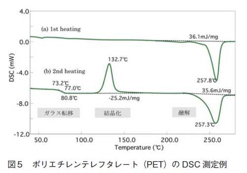 ポリエチレン(PET)のDSC測定例