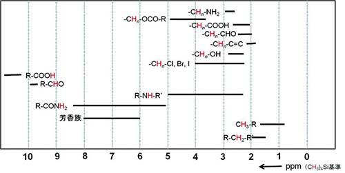 1H化学シフト表