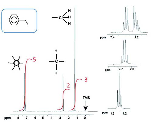 エチルベンゼンの1HNMR スペクトル