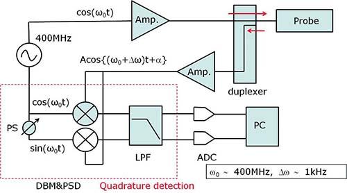 核磁気共鳴装置の概要